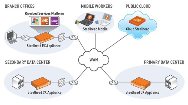 Riverbed Steelhead WAN Optimization Topology