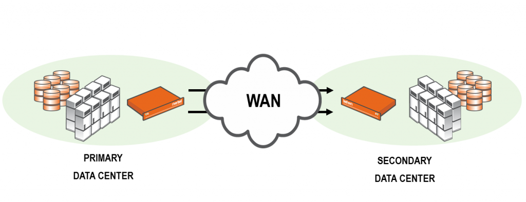 Data Center WAN Optimization Solution