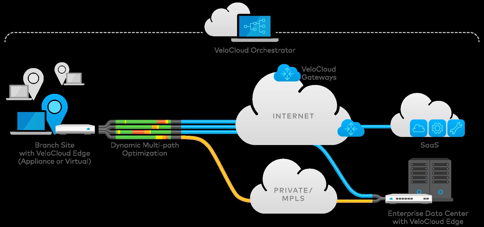 VeloCloud diagram-velocloud-hybrid-wan.png