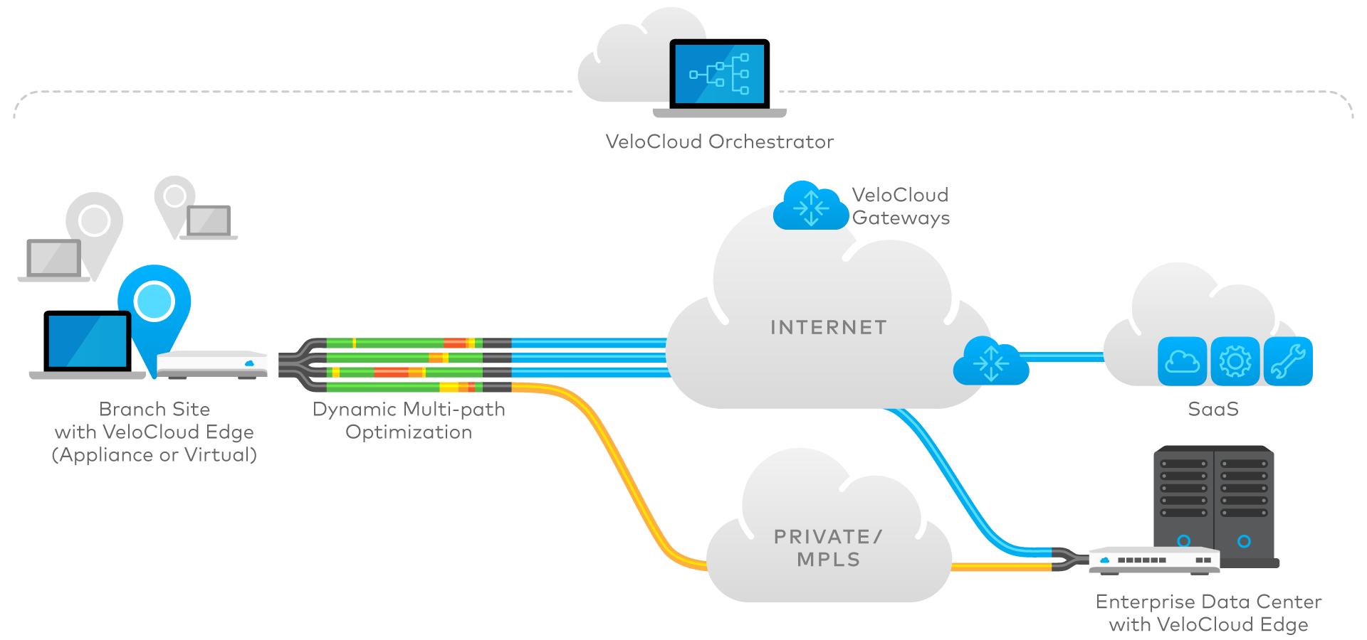 VeloCloud diagram-velocloud-hybrid-wan.png